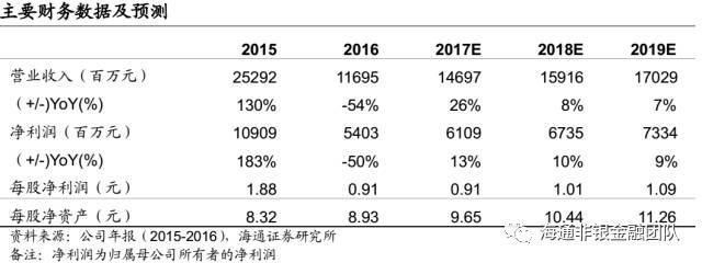 【海通非银孙婷团队】招商证券(600999)一季报点评:一季度业绩增长3