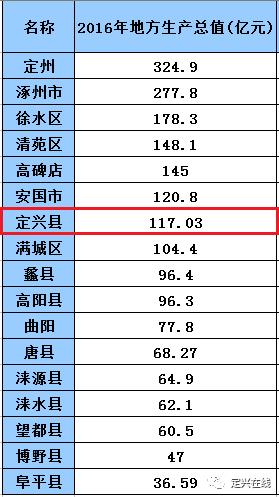 定兴gdp_25省上半年GDP出炉 安防贡献多少