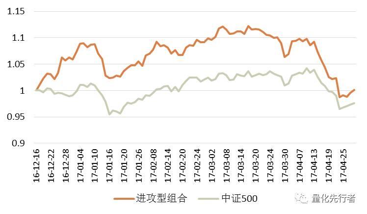 【天风金工·因子选股周报】进攻型组合至今超额2.50%