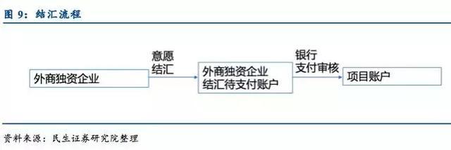 出口结汇的流程应该怎么做,报关,报检,收汇,(包括信用证结汇电汇结汇,请详细说明)退税等