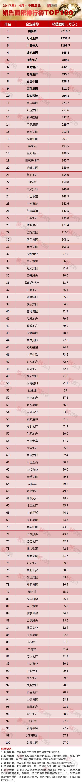 《2017年1-4月中国房地产企业销售TOP100》排行榜发布