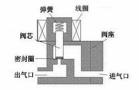 直动式电磁阀图片