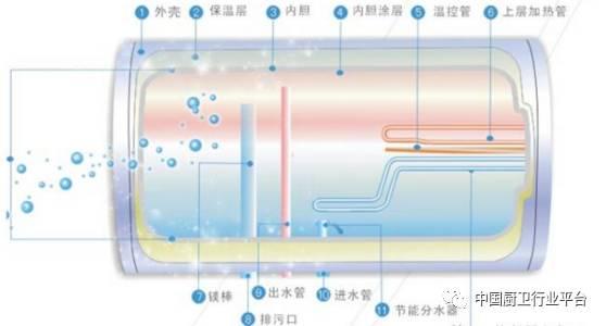 1,电热水器产品结构简图