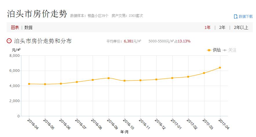 4月房价排行_北京16个区房价大排名 4月
