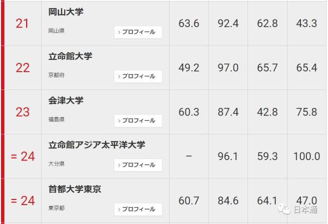 日本大学排名_日本大学排名前十名