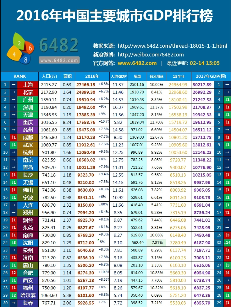 重庆 人均gdp_重庆南宁人均GDP分析