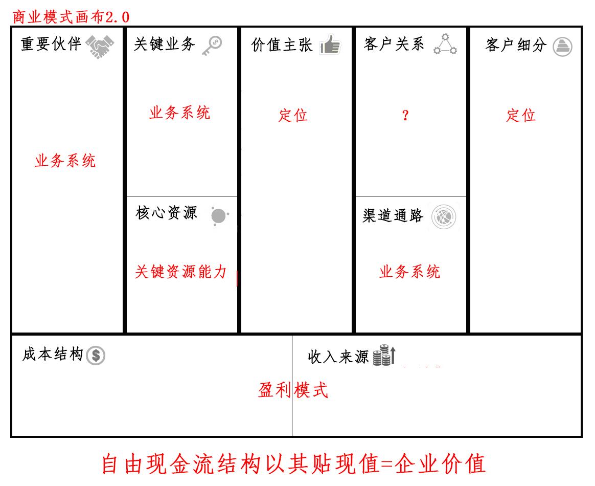 商业模式画布2.0:魏朱商业模式画布图片