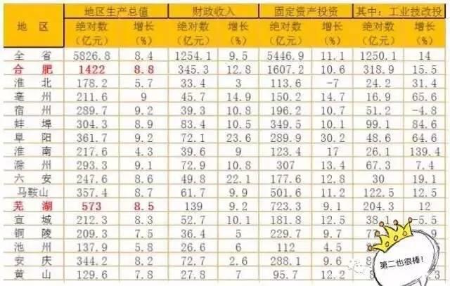 芜湖常住人口_安徽双核发展中的芜湖 第三城 紧追 与合肥差距拉大
