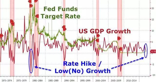 美国一年gdp_美国第一季度GDP增长1.1 高于预期