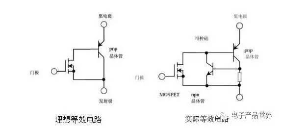 图3 IGBT的理想等效电路及实际等效电路 由等效电路可将IGBT作为对PNP双极晶体管和功率MOSFET进行达林顿连接后形成的单片型Bi-MOS晶体管。 因此,在门极-发射极之间外加正电压使功率MOSFET导通时,PNP晶体管的基极-集电极就连接上了低电阻,从而使PNP晶体管处于导通状态,由于通过在漏极上追加p+层,在导通状态下,从p+层向n基极注入空穴,从而引发传导性能的转变。因此,它与功率MOSFET相比,可以得到极低的通态电阻。 此后,使门极-发射极之间的电压为0V时,首先功率MOSFET处于断