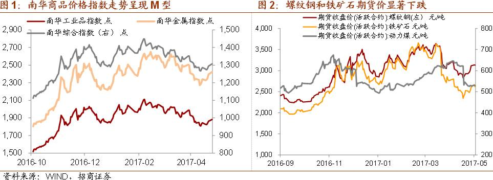 【招商宏观】大宗商品价格下跌意味着什么?——全球资产价格双周报(4.17