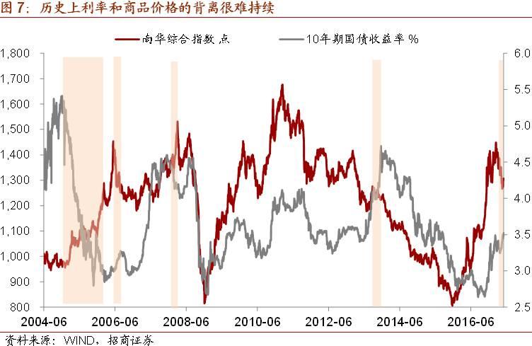 【招商宏观】大宗商品价格下跌意味着什么?——全球资产价格双周报(4.17-4.30)