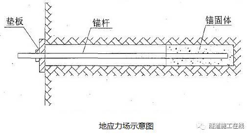 锚杆支护及其应用分析(一)图片