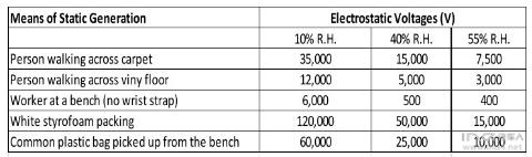 汽车电子模块的ESD设计和防护&md