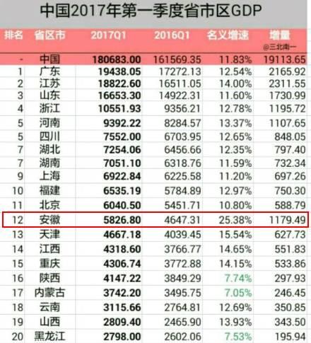 20年芜湖GDP_安徽各地市20年GDP排名变化 合肥和芜湖一直霸占前两名