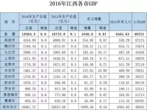 名山gdp_最新排名出炉 江西11个市哪个市最富哪个市最穷 第一名竟然是