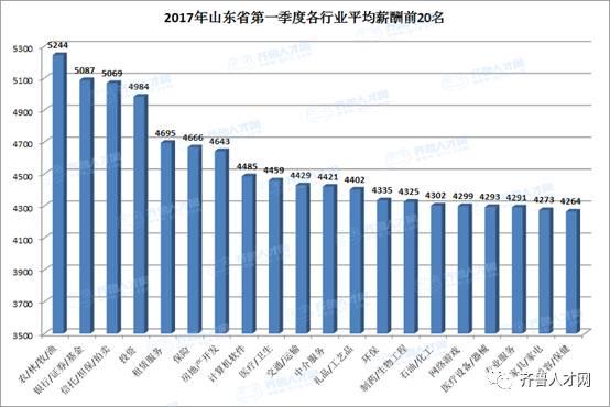 2017河南人均收入_河南城乡收入差距图