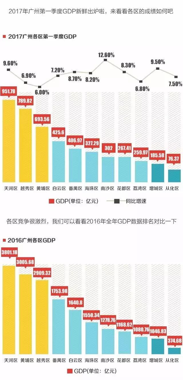 台湾2017一季度gdp_台湾gdp增长