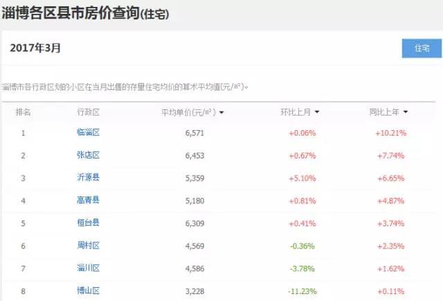 济宁人均收入_济宁郑媛媛