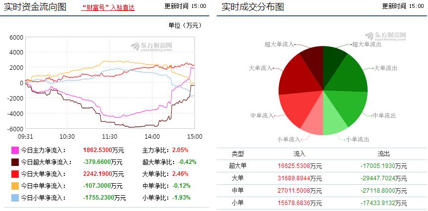 东方财富300059主力蓄势待发严重低估,稳冲龙虎榜