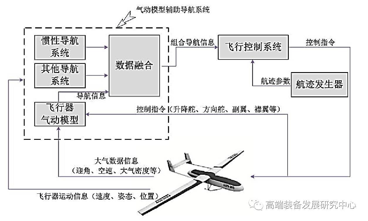 飞行器气动模型辅助导航系统结构图