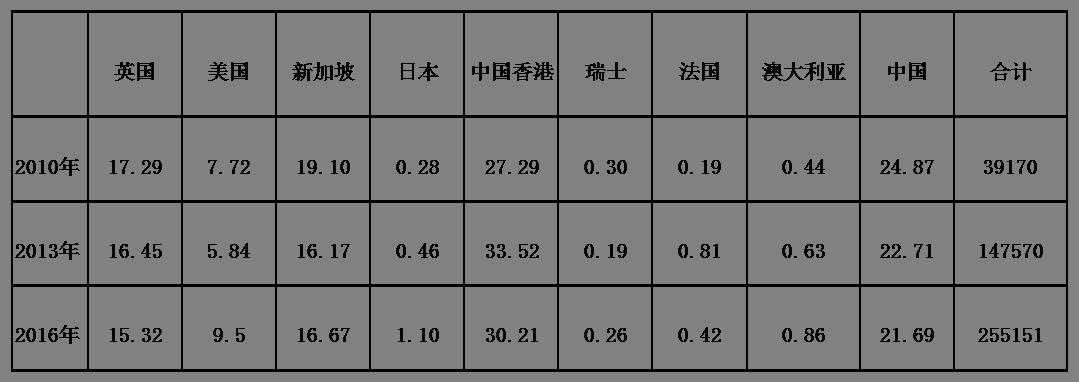 离岸人民币流动性趋紧溯源:香港离岸人民币短期利率、流动性与市场发展