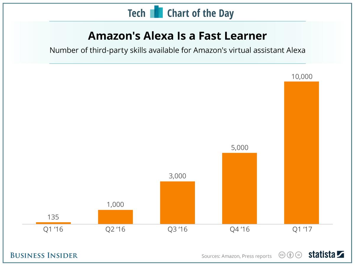 亚马逊推触摸屏Echo的变性之危?  科技资讯 第3张