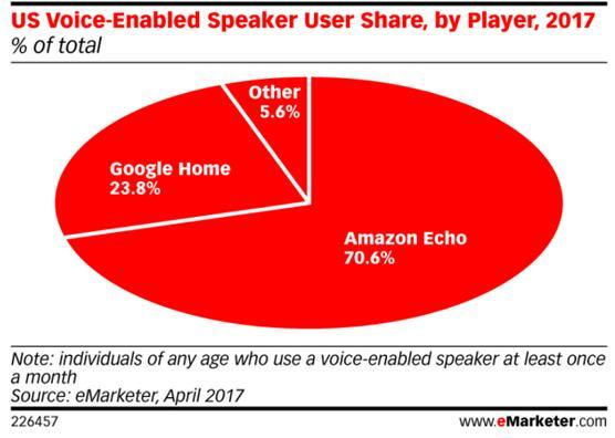 亚马逊推触摸屏Echo的变性之危?  科技资讯 第2张