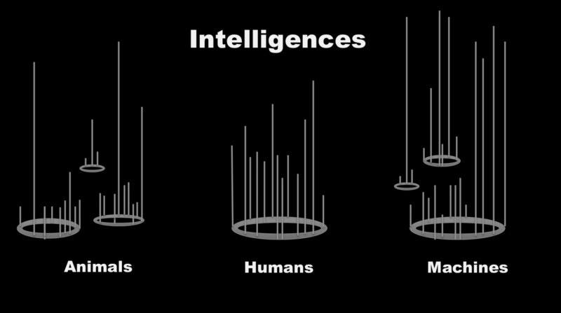 未来超级AI是否真能取代人类 人工智能 第3张