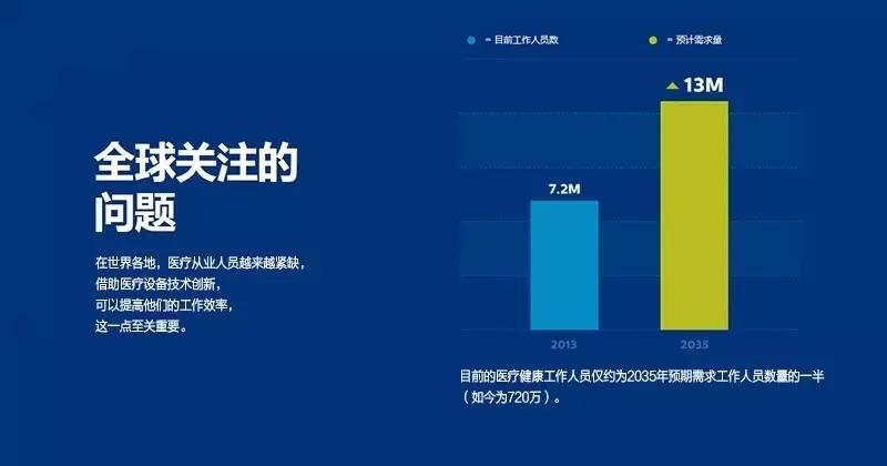 Philips Design:用设计改善30亿人的生活