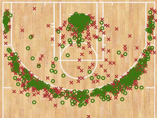 NBA球星投篮分布图-第二弹:杜兰特、霍华德亮了