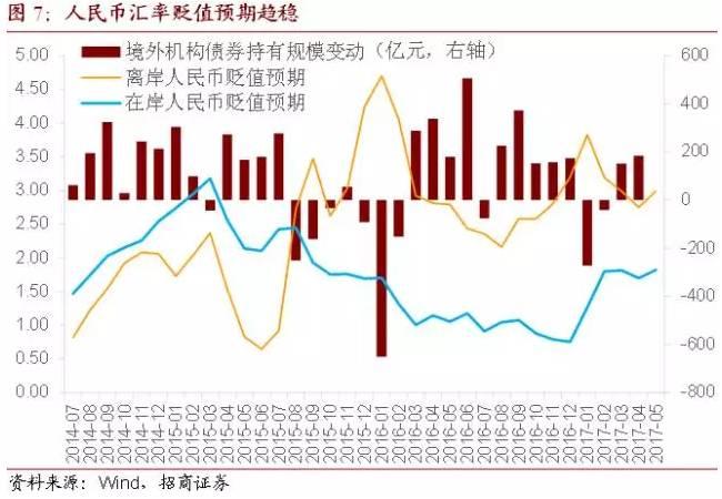 利率太诱人!境外机构4月大幅增持同业存单