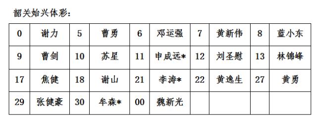 """#韶关队,场上见#——年""""韶""""气盛"""