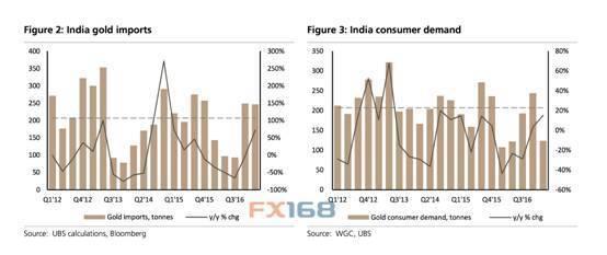 瑞银集团:印度2017年金市需求回暖或为黄金反弹铺路