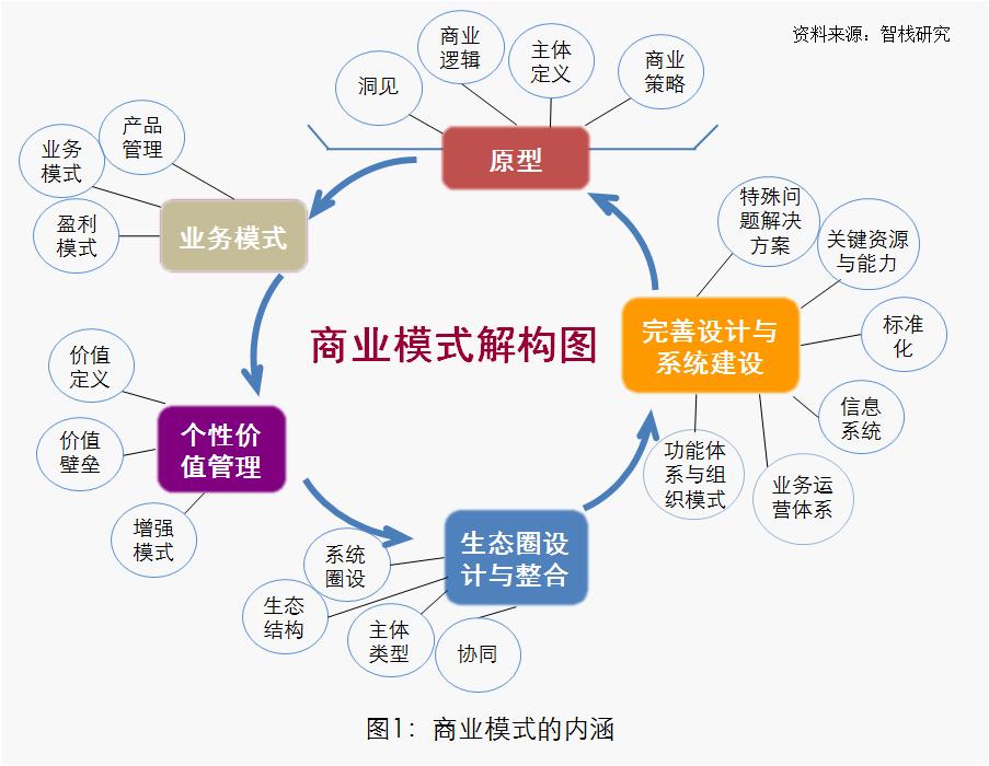 商业模式设计咨询 上海智栈企业管理事务所