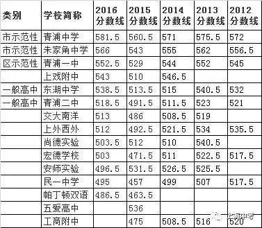 上海16区县248所高中近5年中考录取分数线排高中生v区县家长200字图片