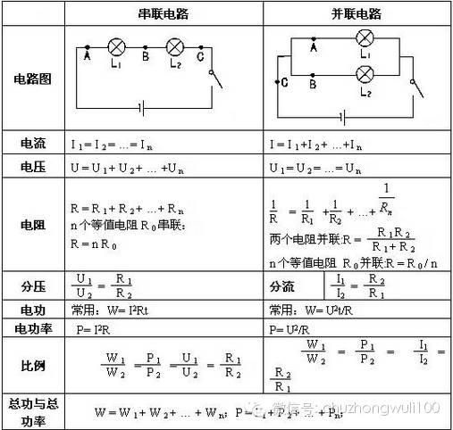教案电学初中知识点及初中总结,需要的转走!课公式历史物理微型图片
