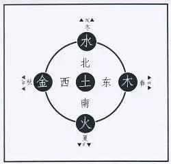 """中国人为何叫买""""东西"""",不叫买""""南北""""?"""