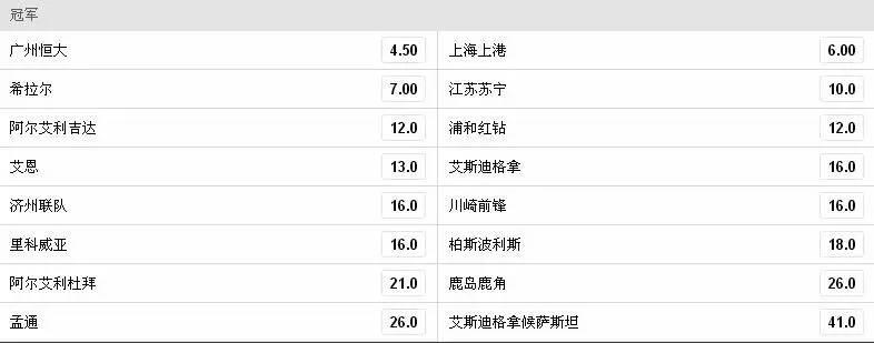 亚冠夺冠赔率:恒大上港位居前二,苏宁第四