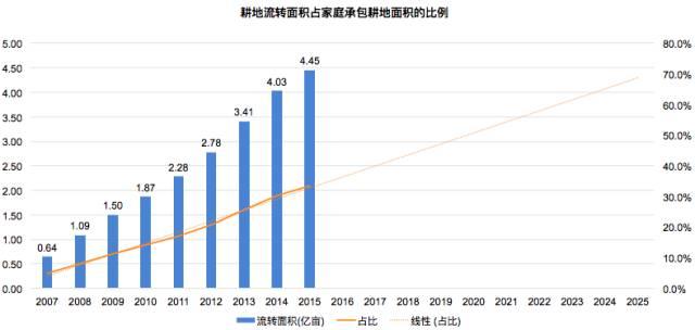 中国农业正在朝向与互联网、科技结合的方向发展  科技资讯 第4张