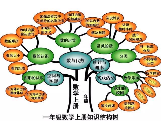小学数学知识结构图(知识树ppt)-学路网-学习路上 有