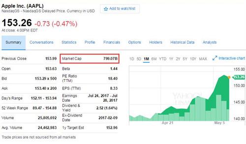 """苹果8000亿美元市值成""""一日游"""" aso优化 第2张"""