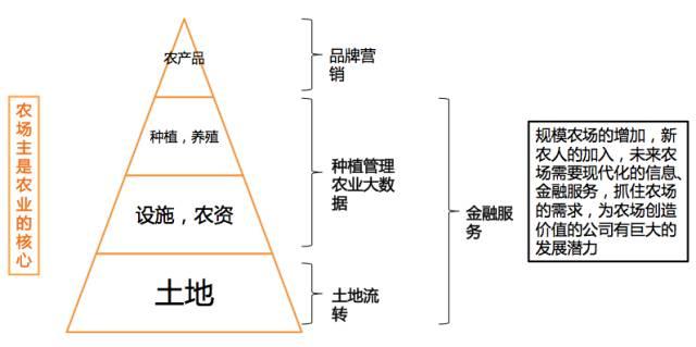 中国农业正在朝向与互联网、科技结合的方向发展  科技资讯 第3张