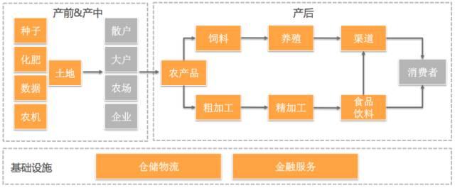 中国农业正在朝向与互联网、科技结合的方向发展