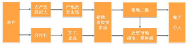 中国农业正在朝向与互联网、科技结合的方向发展  科技资讯 第2张
