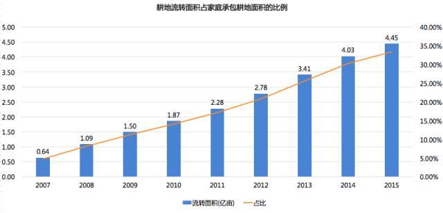 中国农业正在朝向与互联网、科技结合的方向发展  科技资讯 第5张
