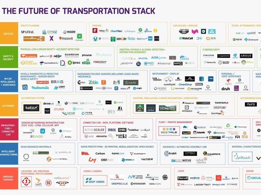 公司‖全球智能交通产业图谱,263家公司正角力