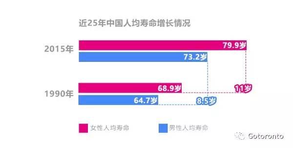 全球人均寿命_中国人均寿命变化图