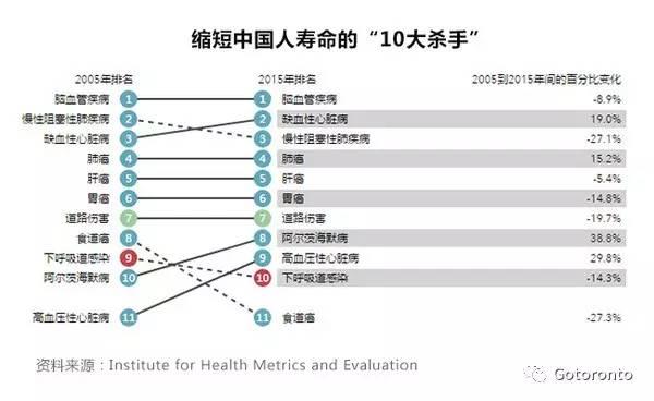 世界各国人均寿命_世界人均寿命增长图