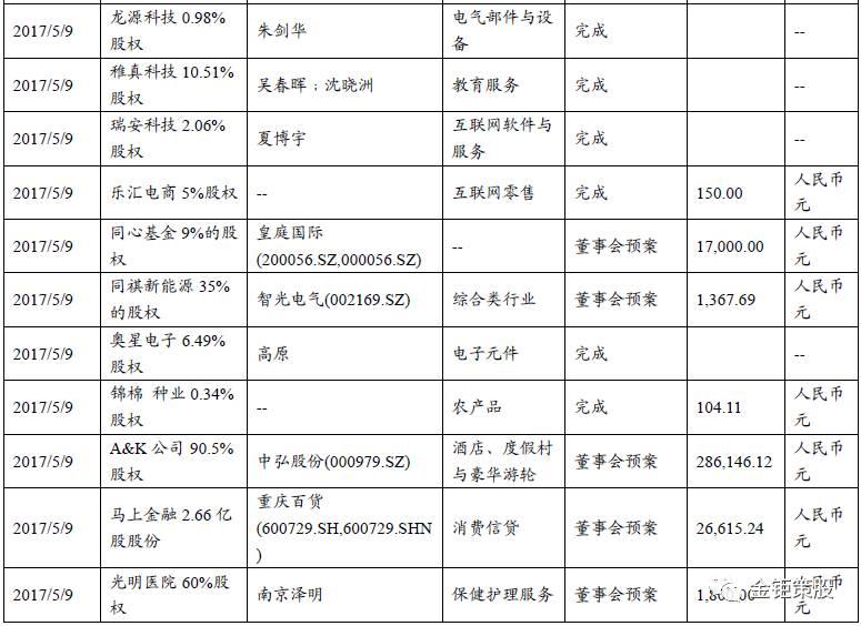 国泰君安中小盘增发并购半月谈【市场弱势,关注绩优股的保增发投资机会】